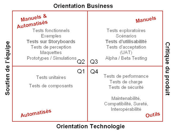 gile Testing Quadrants Brian MArick