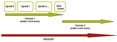 cycle-de-vie-agile