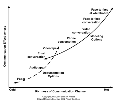 Communication Modes Effectiveness - Scott Ambler