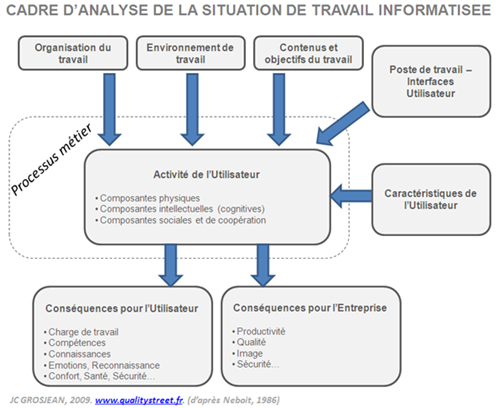 situation-de-travail-informatisee