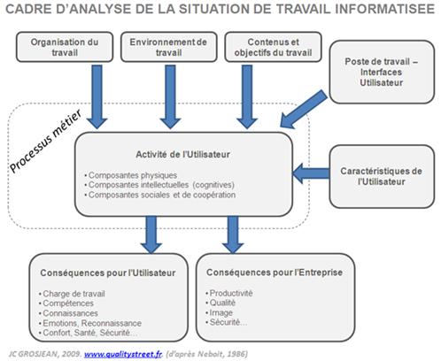 Situation de travail informatisée: Processus, activité et ...