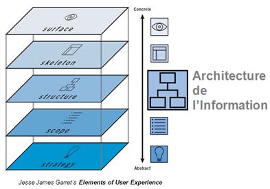 Architecture de l'information : un élément d'UX