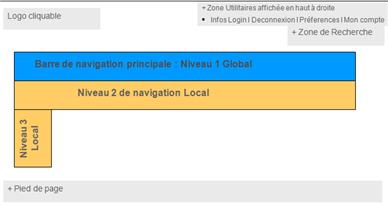 Système de navigation - Pages intèrieures