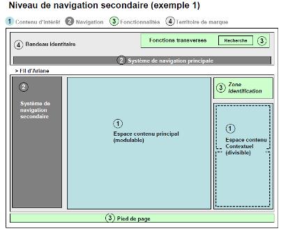 Zoning. Distinction des zones de l'écran. Extrait Charte ergonomique DGME