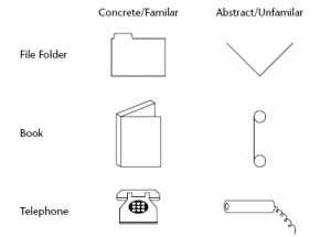 Concret - Abastrait