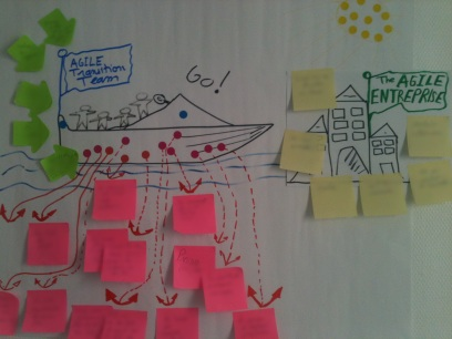 Result of our Speedboat WorkShop ...The goal is the Agile Enterprise