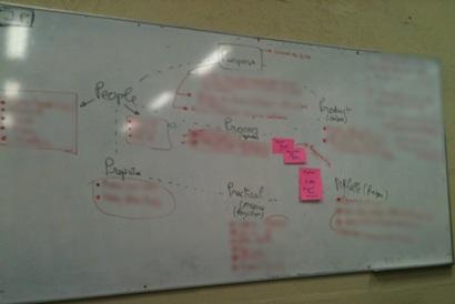 7P collaboratif pour préparer le workshop du lendemain: trés efficace!