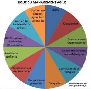 roue-du-management-agile-22
