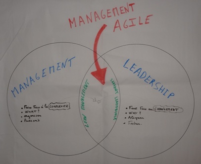 le meilleur du management et du Leadership