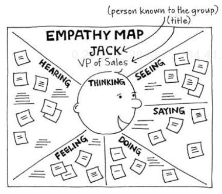 Empathy Map : un jeu Agile pour se mettre à la place de l'autre… - QualityStreet - Blog Agile depuis 2007