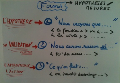 Hypotheses-Mesure Lean Startup