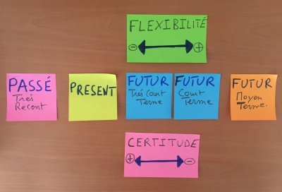 Roadmap agile