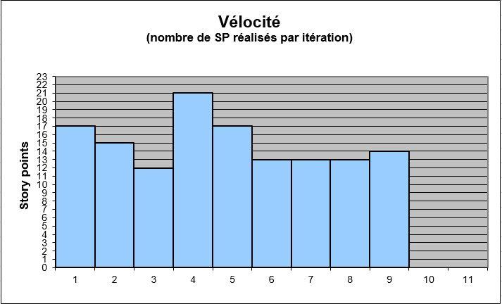 Vélocité stabilisée
