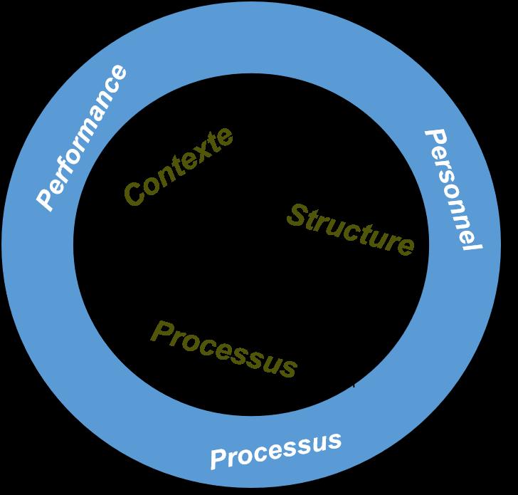 Modèle d'efficacité du Centre Agile