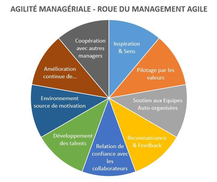 Agilité Manageriale - Roue du Management Agile