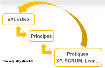 manifeste agile valeurs et principes