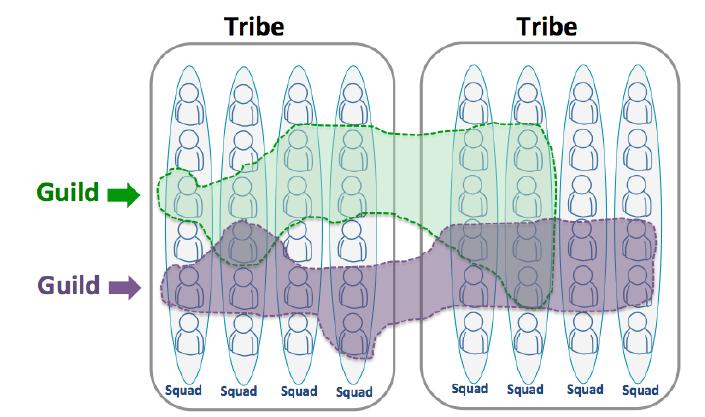 Spotify agile guilde