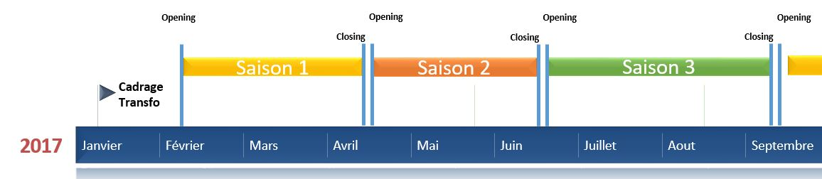 Transformation agile saisons