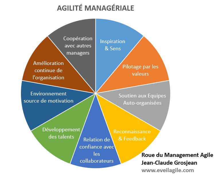 Agilité Manageriale -solution focus