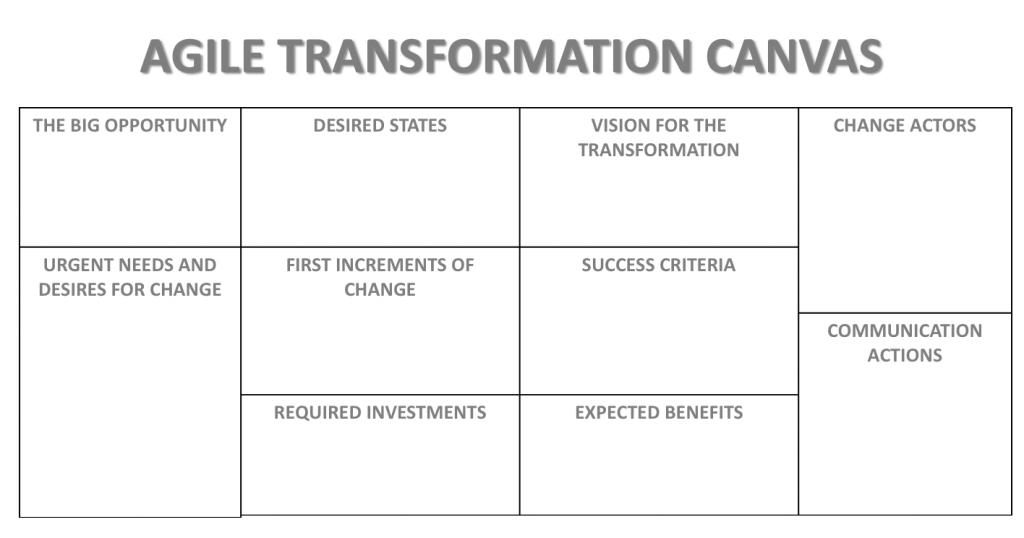 coach entreprise agile et transformation canvas