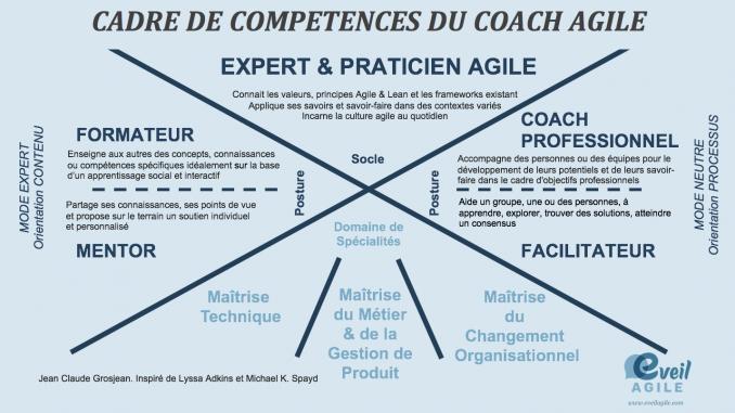 Cadre de competences coach agile interne