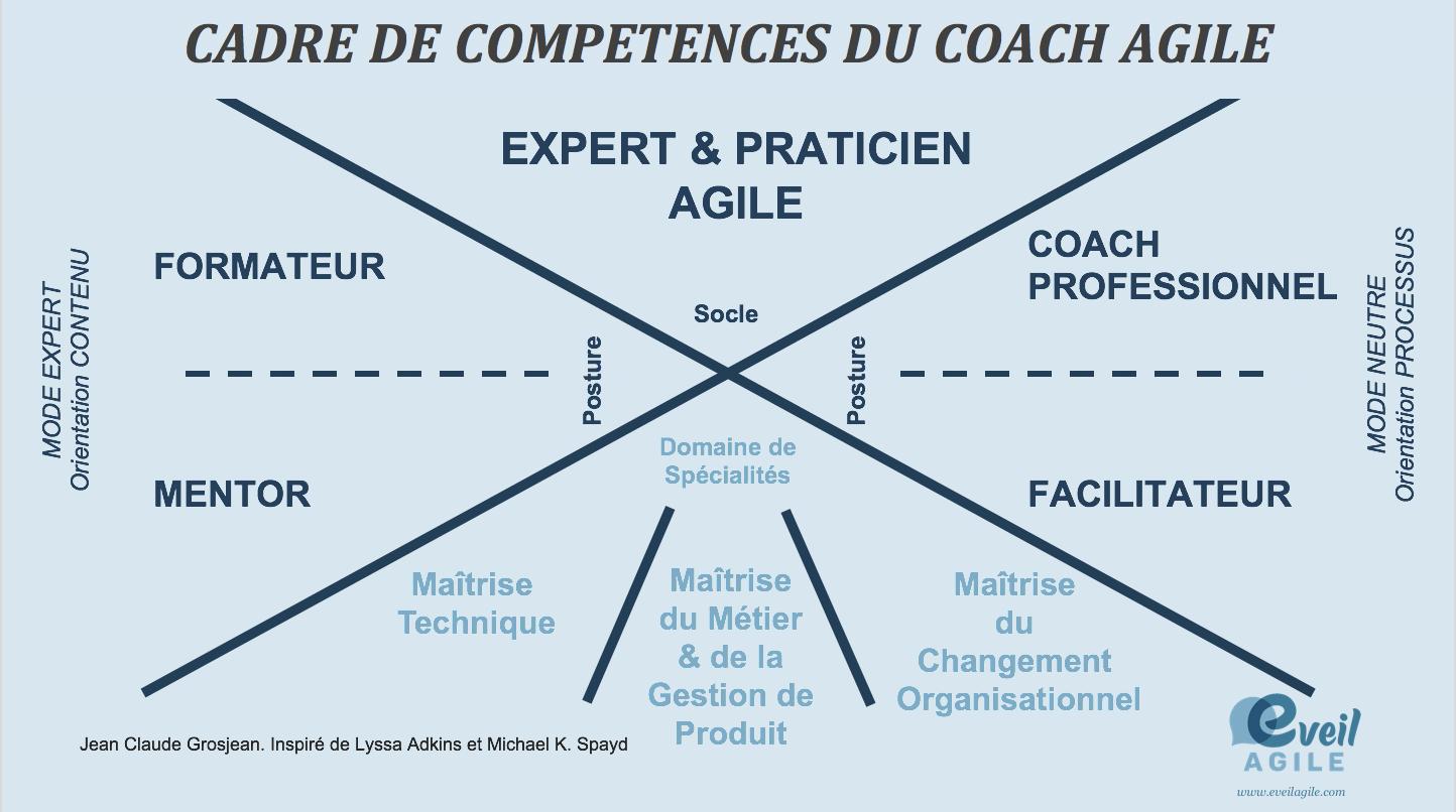 compétences coaching agile